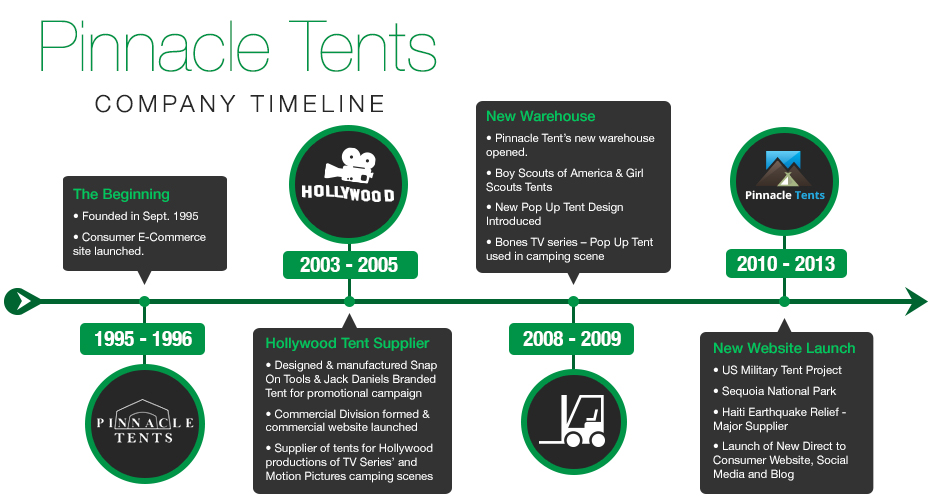 Pinnacle Tents Company Timeline | Outdoor Camping Tents