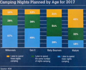 Tent Camping Trends